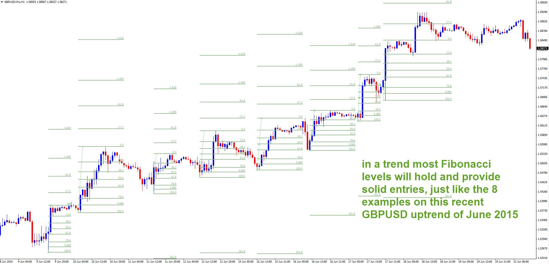how to use fib retracement tradingview