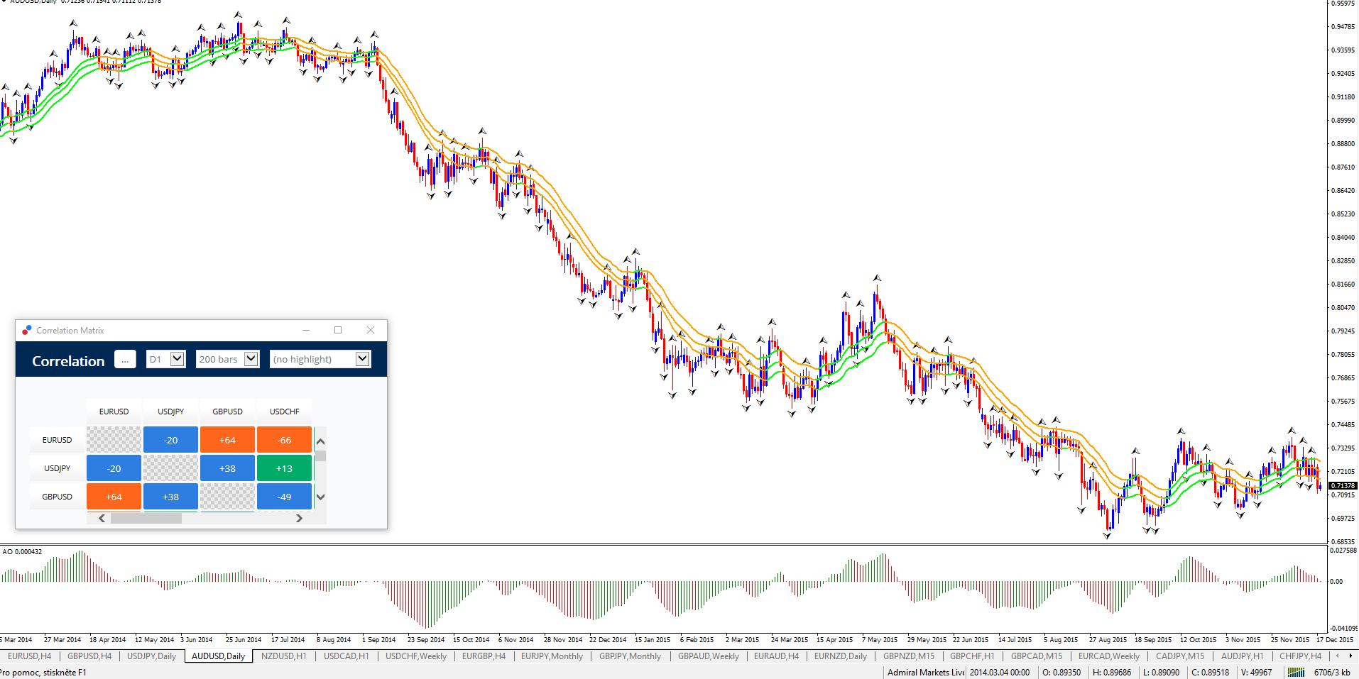 Forex Market Live Trade Setups EU, GU, AU, GJ, UC - ECS: Elite CurrenSea