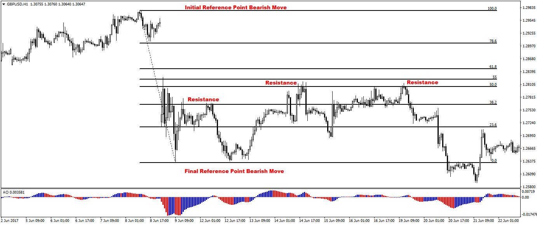 Fibonacci retracement garis forex