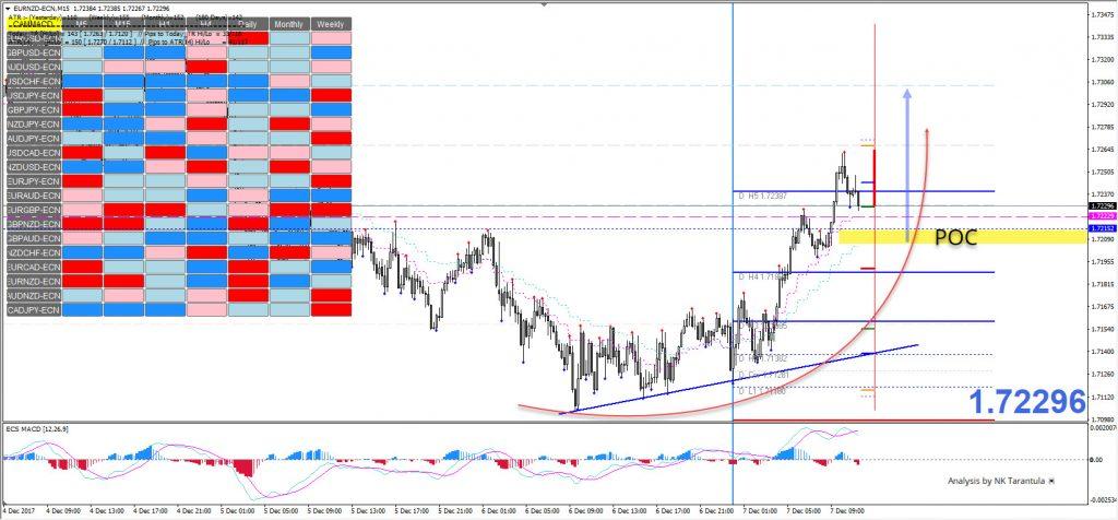 EUR/NZD Ascending Scallop Formed on Intraday Time Frame - ECS: Elite