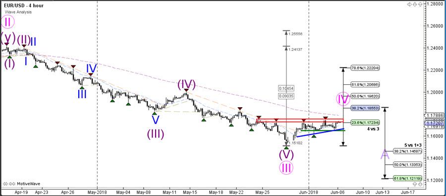 🏄 EUR/USD Bullish ABC Pattern Aims at 1 1850 and 38 2% Fib 🏄