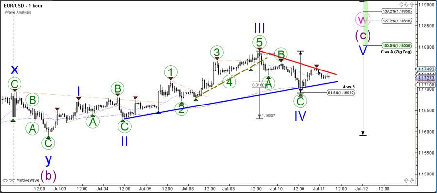 🔁 EUR/USD ABC Correction Creates New Triangle Pattern 🔁