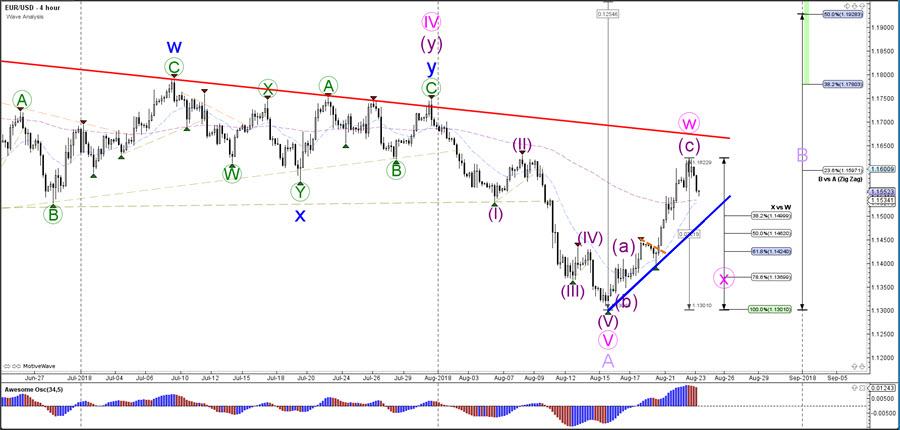 🔍 EUR/USD Bearish ABC Pattern after Completing Bullish ABC 🔍