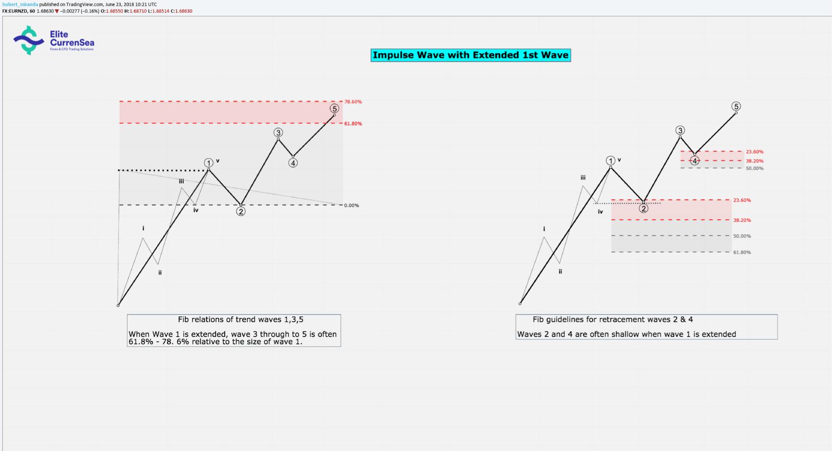 Elliott Wave Patterns & Fibonacci Relationships Core