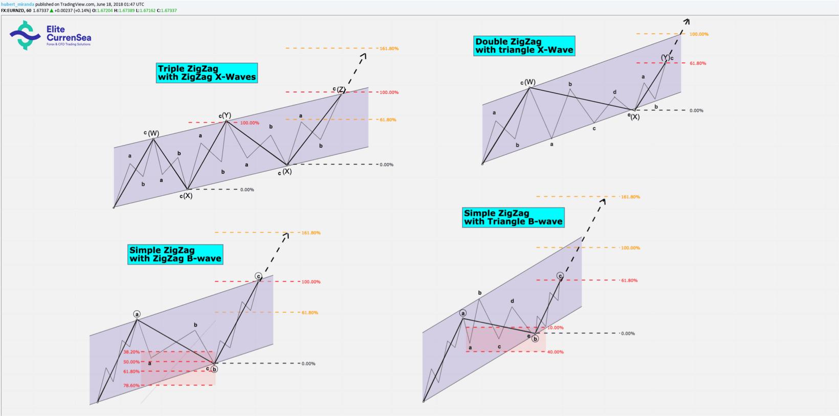 forex trading menggunakan fibonacci dan elliott wave