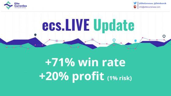 ❗️ ecs.LIVE Trading Performance Update: Begin October 2018 ❗️